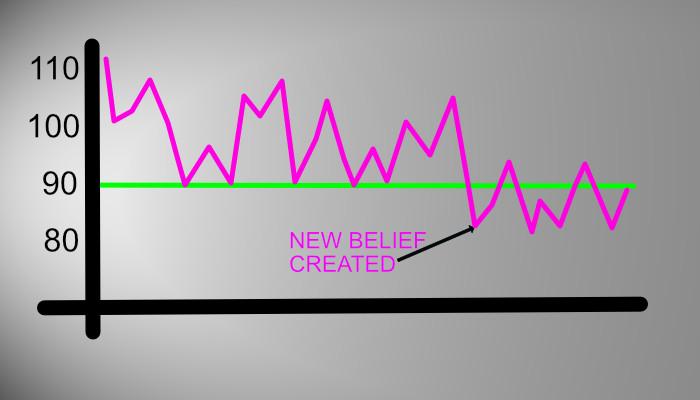 post belief