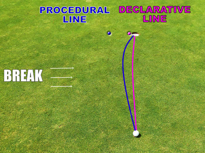 declarative procedural putting