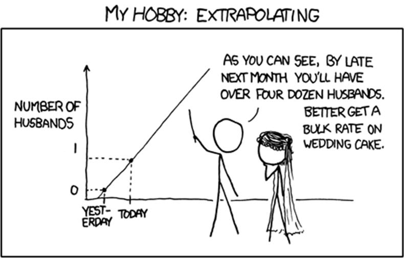 Extrapolointi