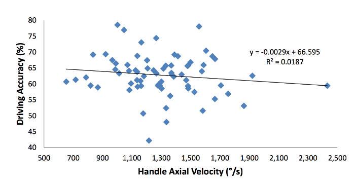 Handle twist velocity