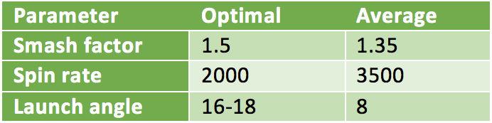distance-table-optimal