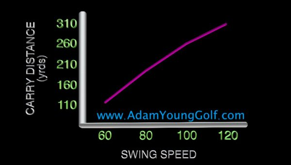 golf swing speed and distance chart