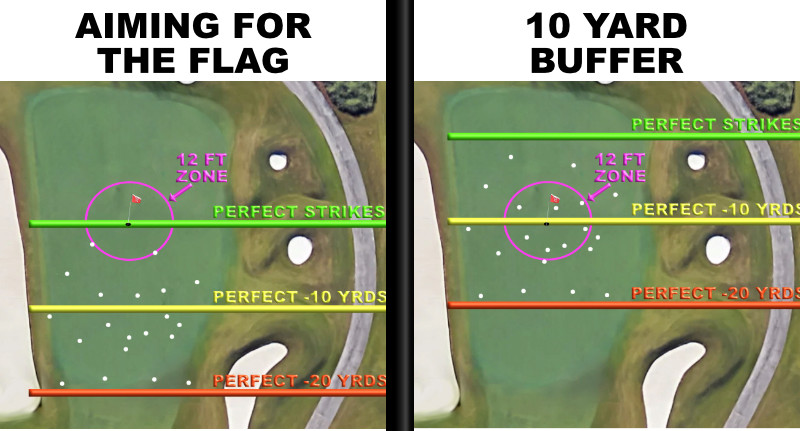Aiming at the flag versus playing one more club