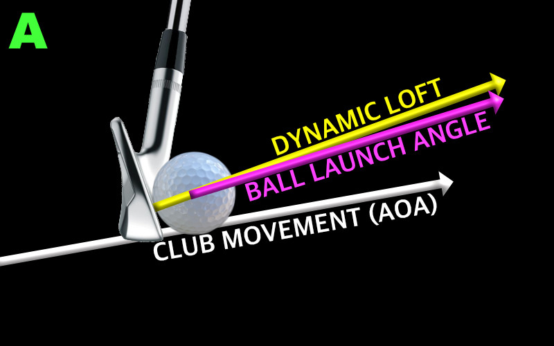 golf impact showing ascending angle of attack, dynamic loft and ball launch angle