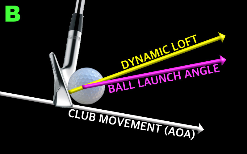 golf impact showing descending angle of attack, dynamic loft and ball launch angle