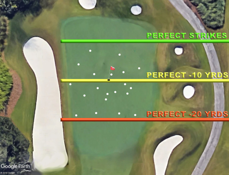 golf hole pin on the middle of the green with strategy and golf shot pattern overlaid