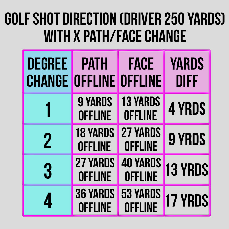 chart showing the distance a golf ball flies offline when the path or face is presented 1/2/3 or 4 degrees offline at impact